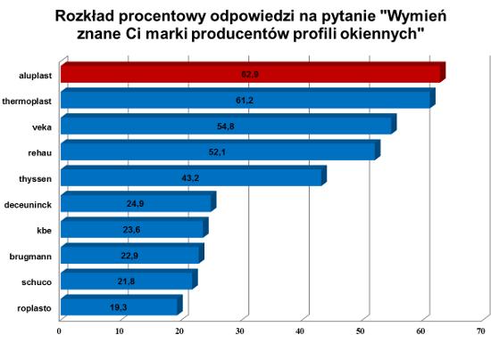 Aktualne OKNA PASYWNE - okna trzyszybowe - URB Madoń - OKNA PCV QS84